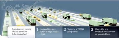 Nemzetközi szállítás számítástechnikai alapokon