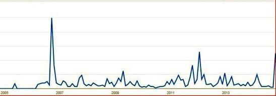 Tüntetésekre keresés - grafikon
