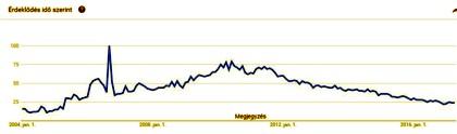 A blog iránti keresések alakulása a Googleban 2004-től 2007 áprilisáig
