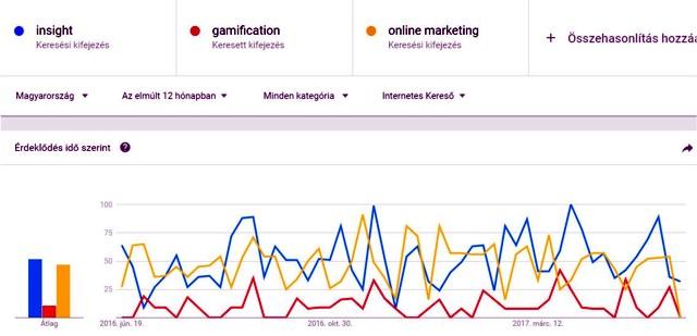 Insight - gamification - online marketing, fogalmak keresettsége a weben.